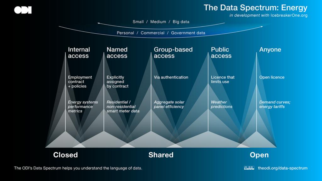 The Data Spectrum — Energy