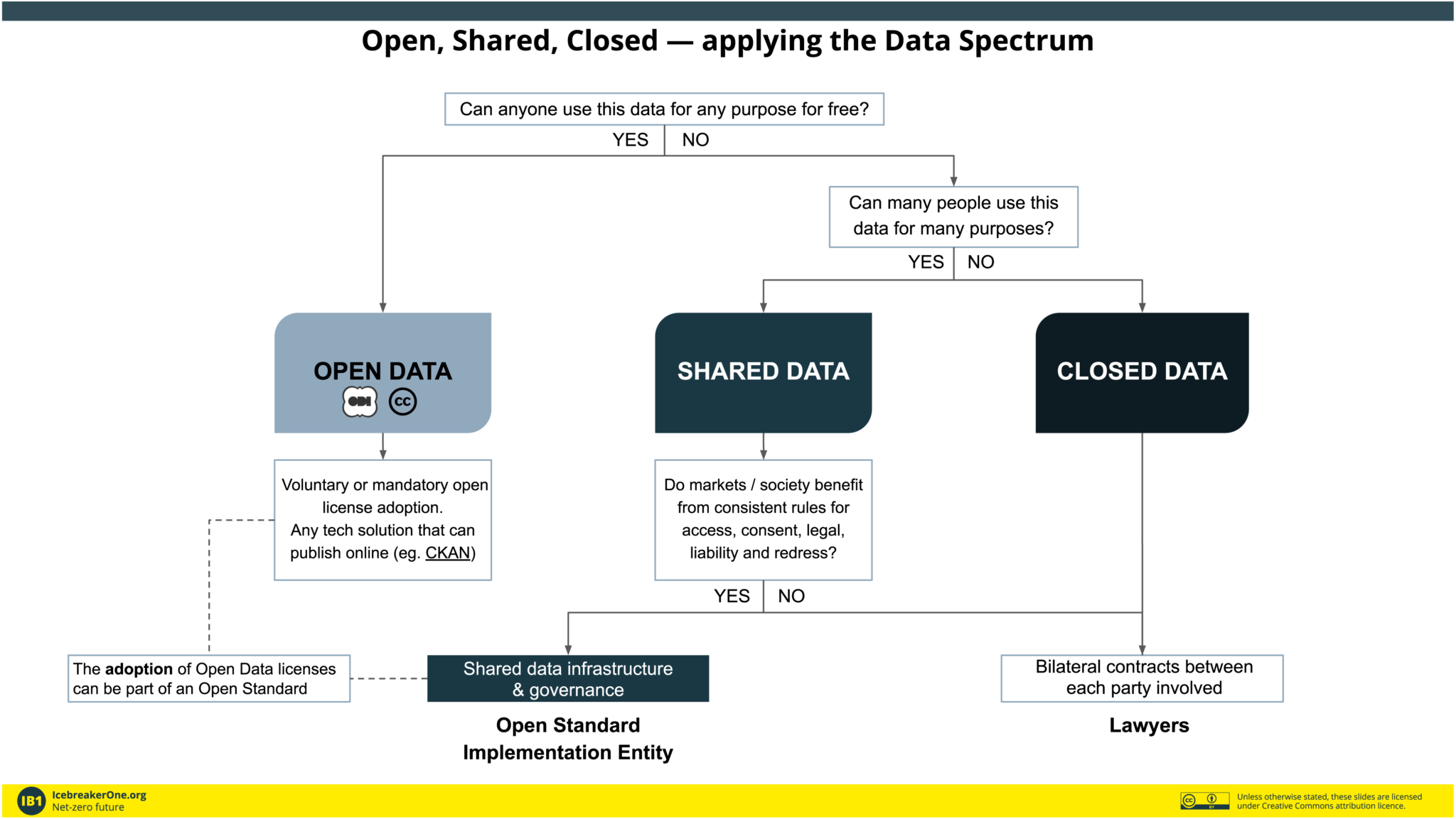 Open, Shared, Closed — applying the Data Spectrum
