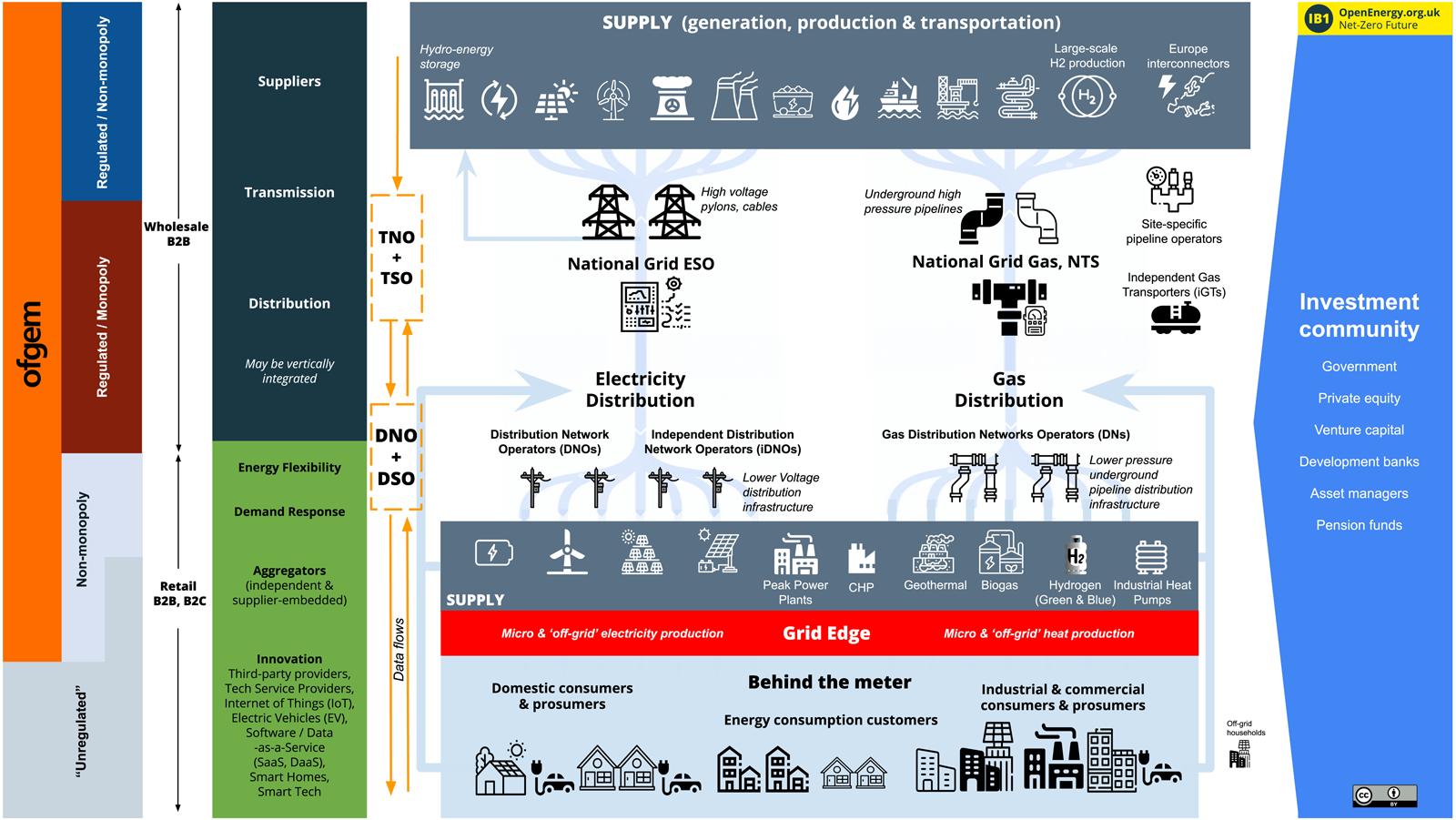IB1 Open Energy UK ecosystem map